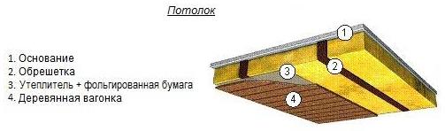Гидроизоляция потолка каркасного дома