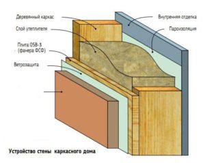 Схема стен каркасного дома